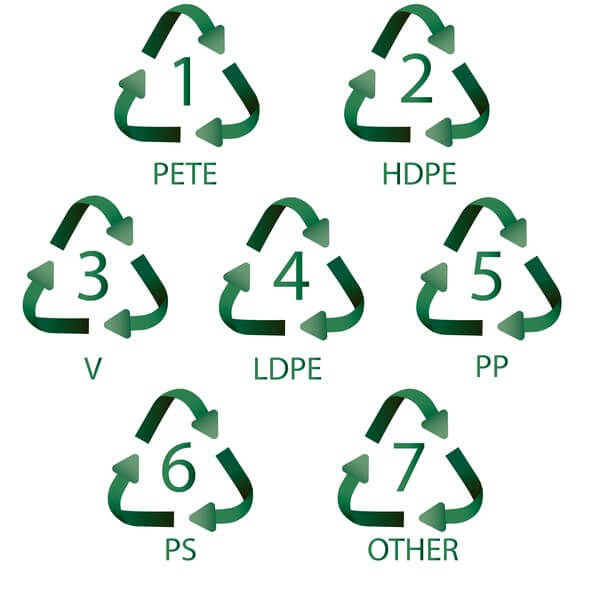 Your Guide to Plastic Recycling Symbols - Acme Plastics